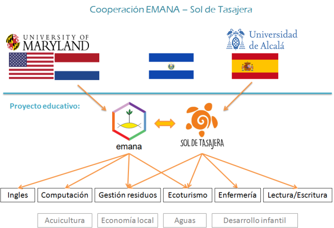 Cooperacion Diagrama